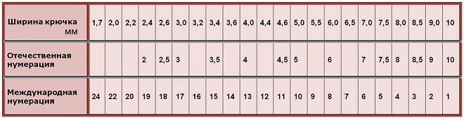 Размерная таблица рыболовных крючков
